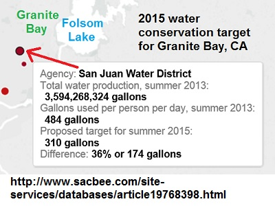 Granite Bay must reduce water consumption from 484 to 310 gallons per person per day in 2015.