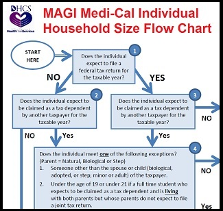 DHCS MAGI Medi-Cal individual household size flow chart.