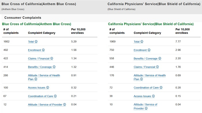 Blue Shield Of California Vs Anthem Cross - Best Picture ...