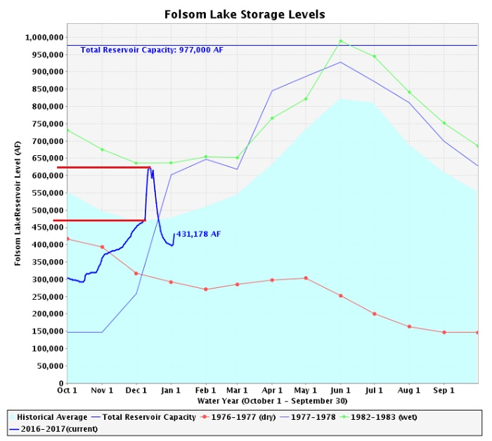 Folsom, Dam, Water, Flood, Bureau of Reclamation, Releases, American River, Sacramento