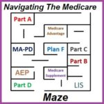 Navigating The Medicare Maze Of Options