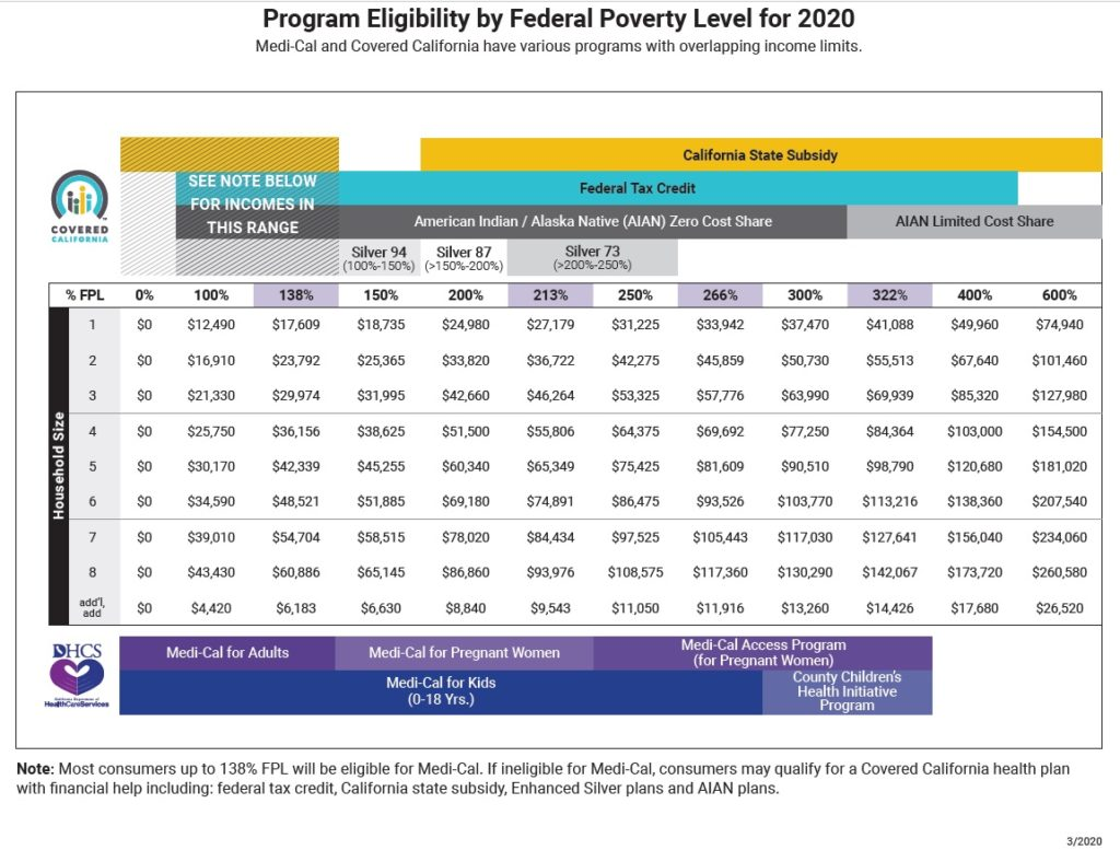 Income Amounts for Covered California Subsidy 2020