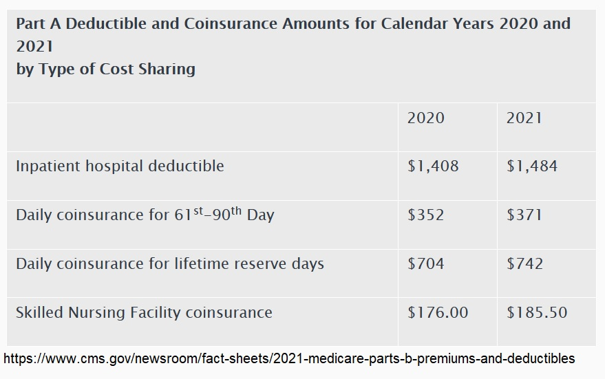 Medicare Part A deductible and coinsurance for 2021.