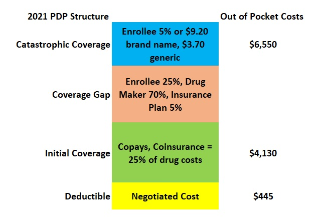 The Medicare Part D Prescription Drug Plan structure is rarely followed by any of the plans offered.