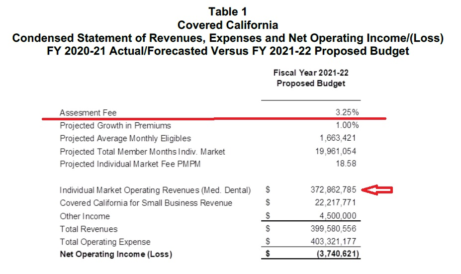 Fiscal Year 2021-22 Covered California proposed budget, revenue, expenses.
